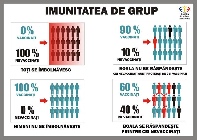 imunizarea-grup