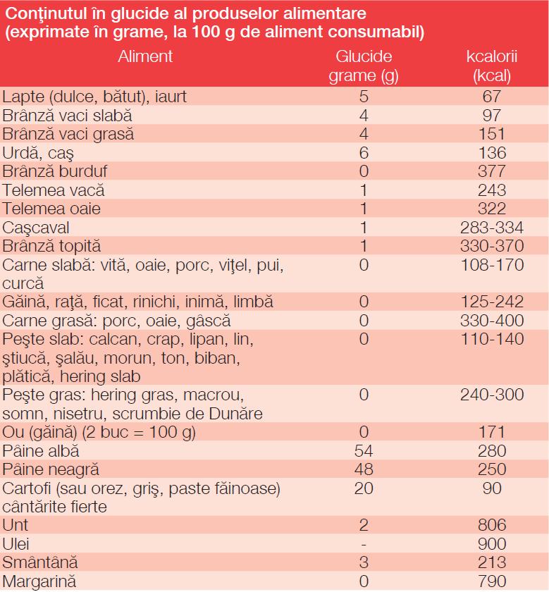 Tipuri de glicemie